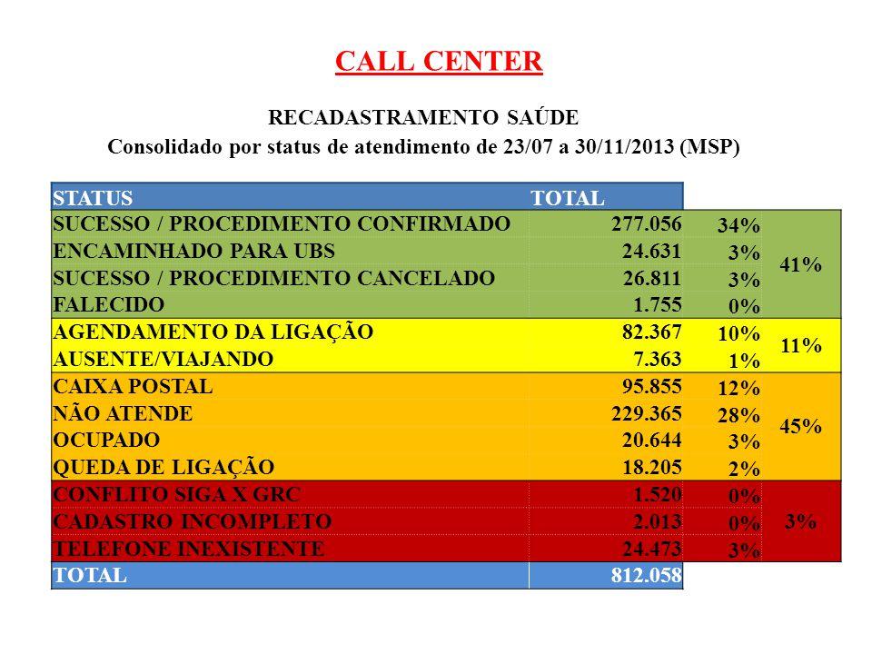 CALL CENTER RECADASTRAMENTO SAÚDE