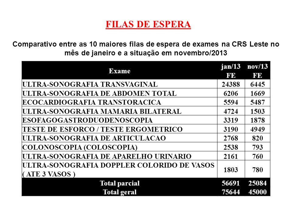 FILAS DE ESPERA Comparativo entre as 10 maiores filas de espera de exames na CRS Leste no mês de janeiro e a situação em novembro/2013.