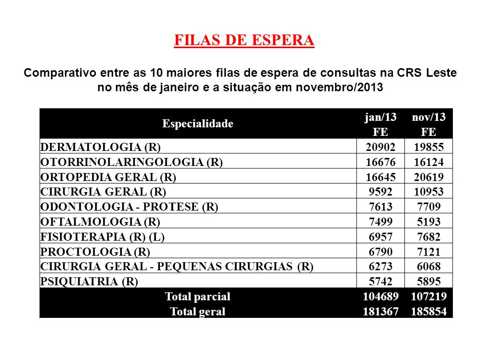 FILAS DE ESPERA Comparativo entre as 10 maiores filas de espera de consultas na CRS Leste no mês de janeiro e a situação em novembro/2013.
