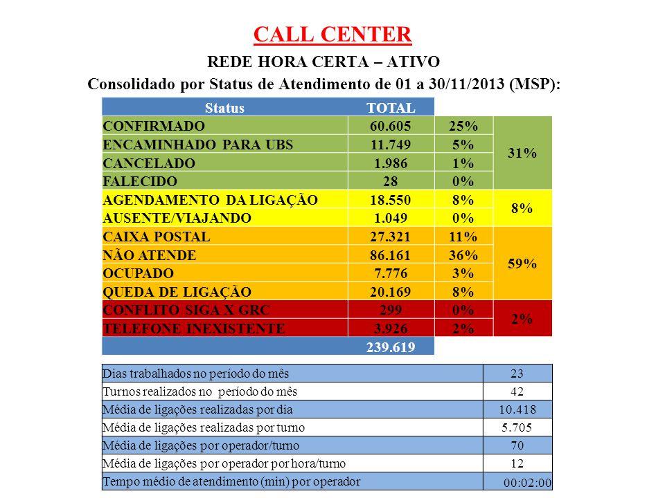 Consolidado por Status de Atendimento de 01 a 30/11/2013 (MSP):