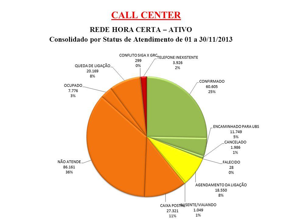 Consolidado por Status de Atendimento de 01 a 30/11/2013
