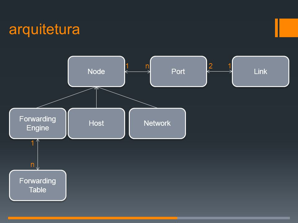arquitetura Node Port Link Forwarding Engine Host Network Table 1 n 2