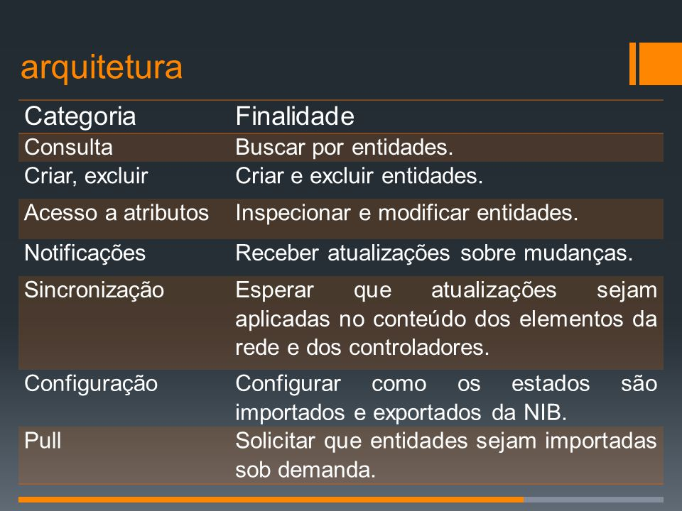 arquitetura Categoria Finalidade Consulta Buscar por entidades.