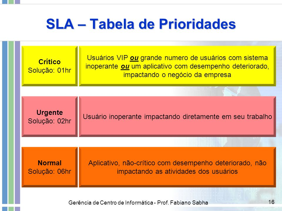 SLA – Tabela de Prioridades