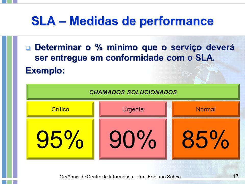 SLA – Medidas de performance