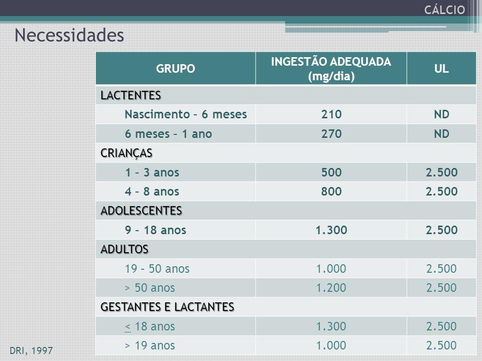 Necessidades CÁLCIO GRUPO INGESTÃO ADEQUADA (mg/dia) UL LACTENTES