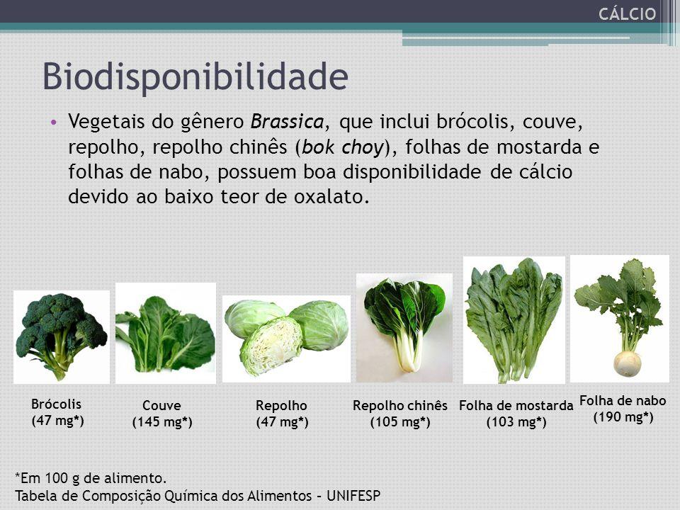 CÁLCIO Biodisponibilidade.