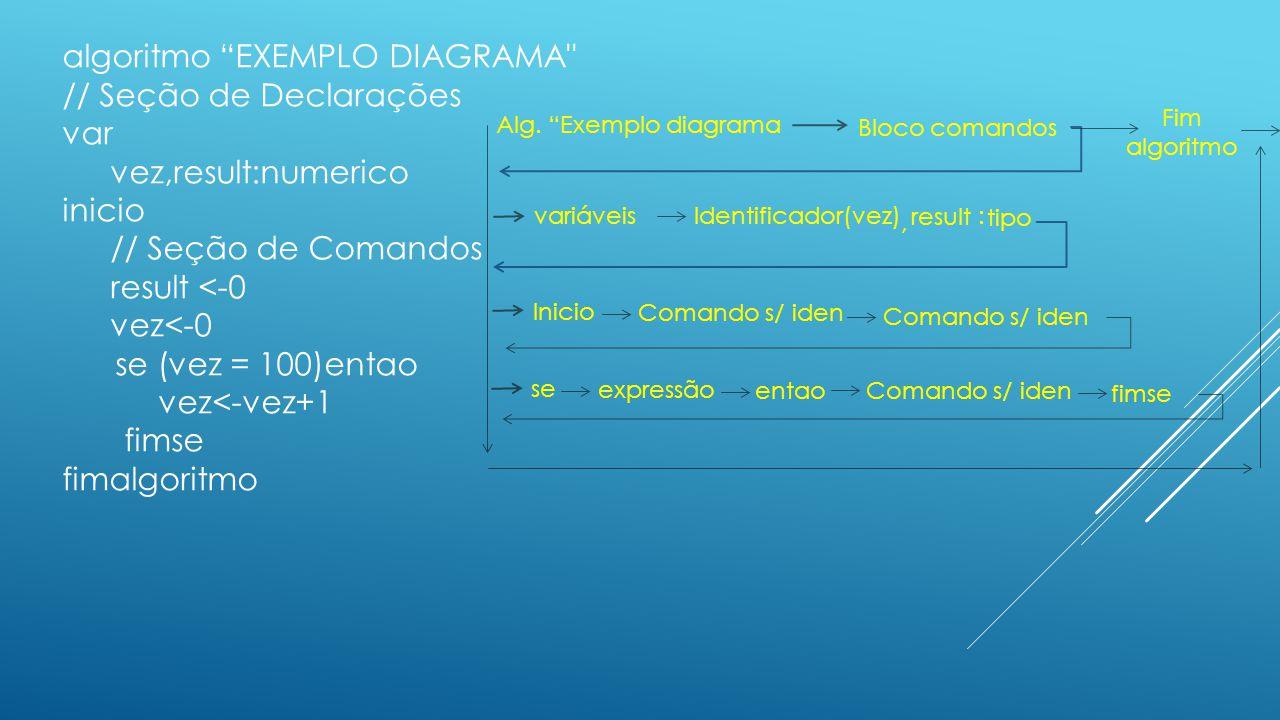 algoritmo EXEMPLO DIAGRAMA // Seção de Declarações var
