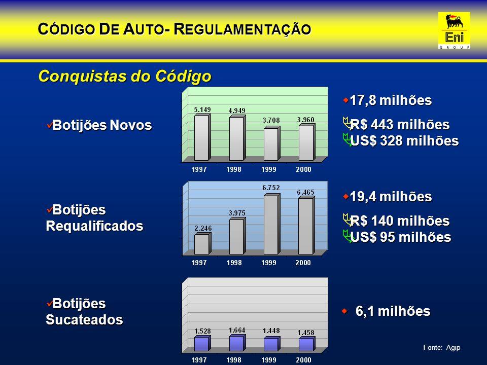 CÓDIGO DE AUTO- REGULAMENTAÇÃO
