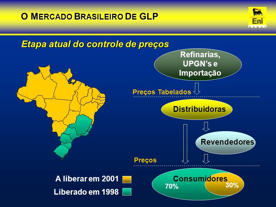 Refinarias, UPGN's e Importação O MERCADO BRASILEIRO DE GLP