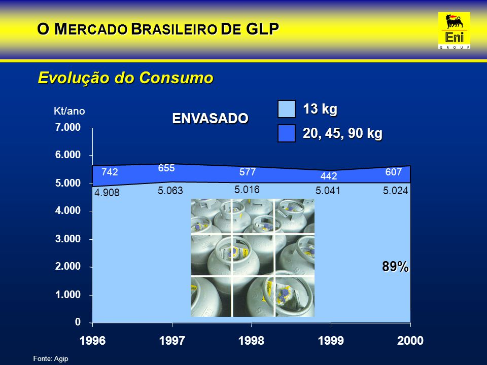 O MERCADO BRASILEIRO DE GLP