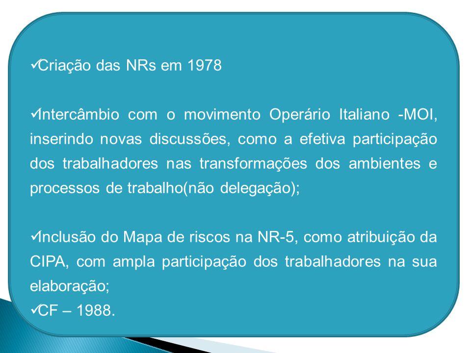 Criação das NRs em 1978