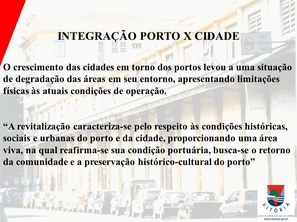 INTEGRAÇÃO PORTO X CIDADE