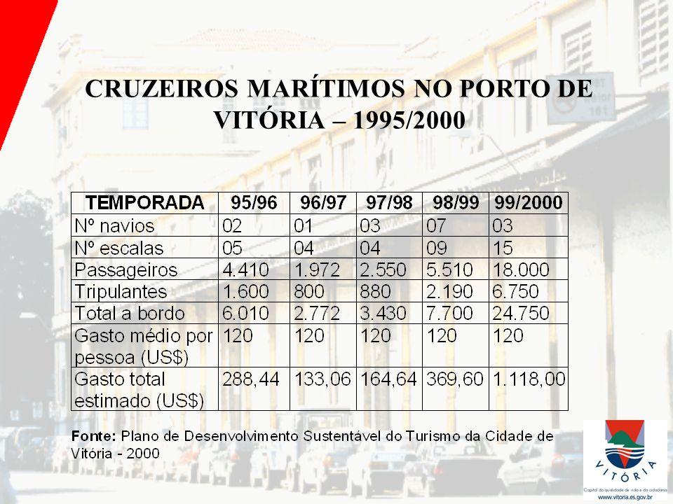 CRUZEIROS MARÍTIMOS NO PORTO DE VITÓRIA – 1995/2000