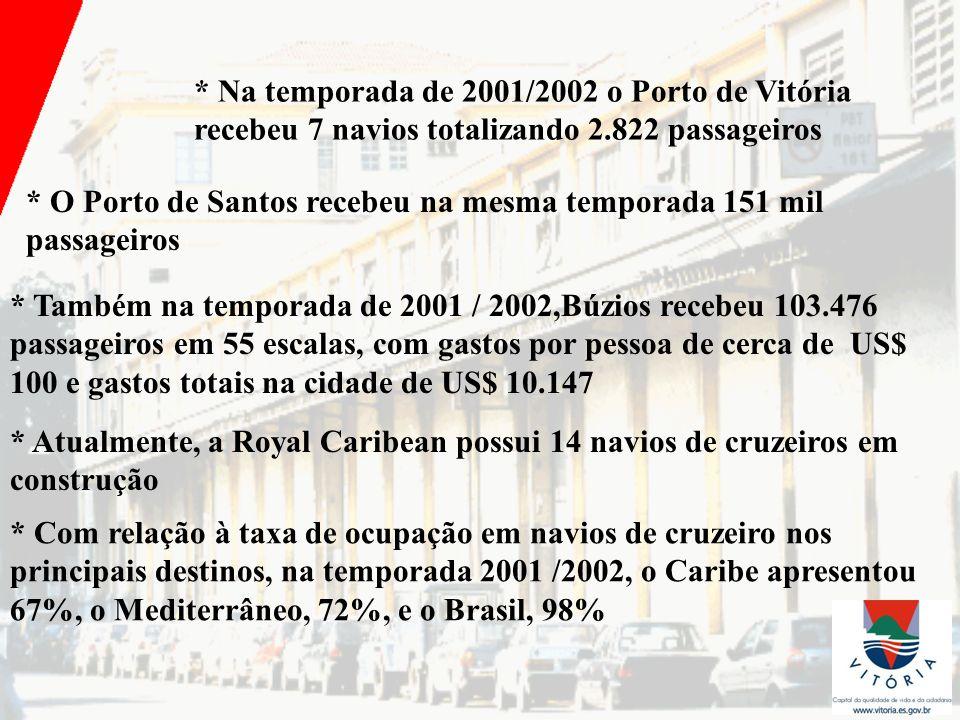 * Na temporada de 2001/2002 o Porto de Vitória recebeu 7 navios totalizando 2.822 passageiros