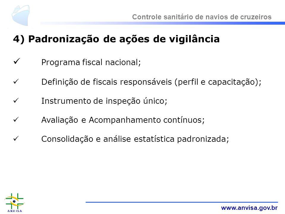 4) Padronização de ações de vigilância Programa fiscal nacional;
