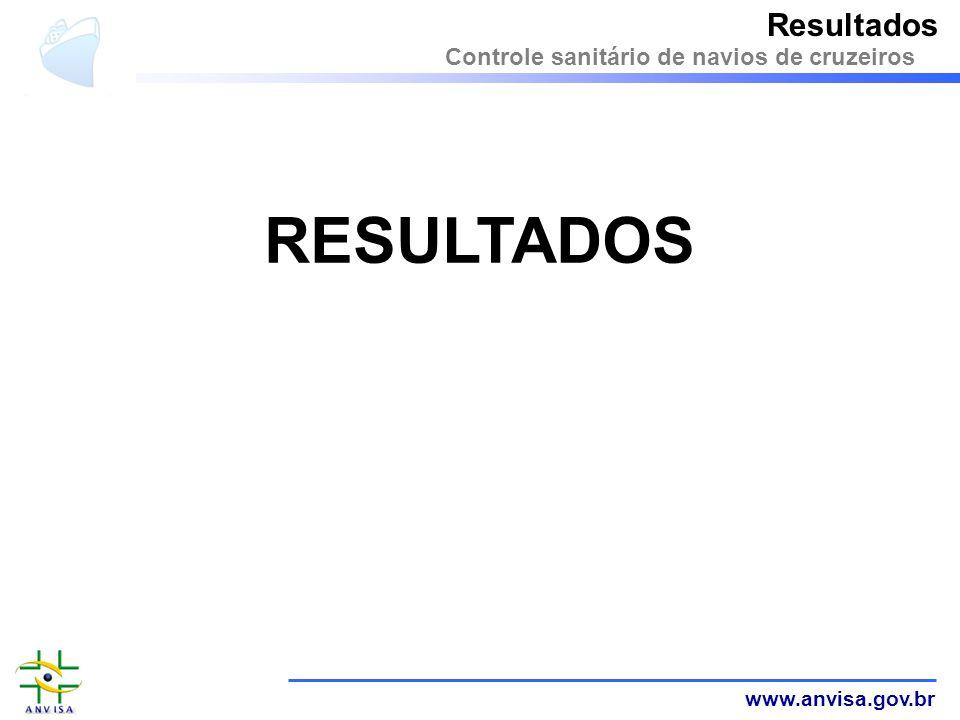 Resultados Controle sanitário de navios de cruzeiros RESULTADOS