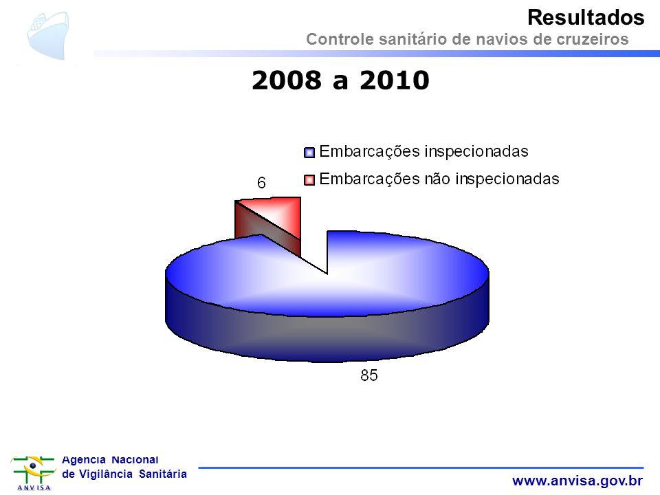 Resultados Controle sanitário de navios de cruzeiros 2008 a 2010 23