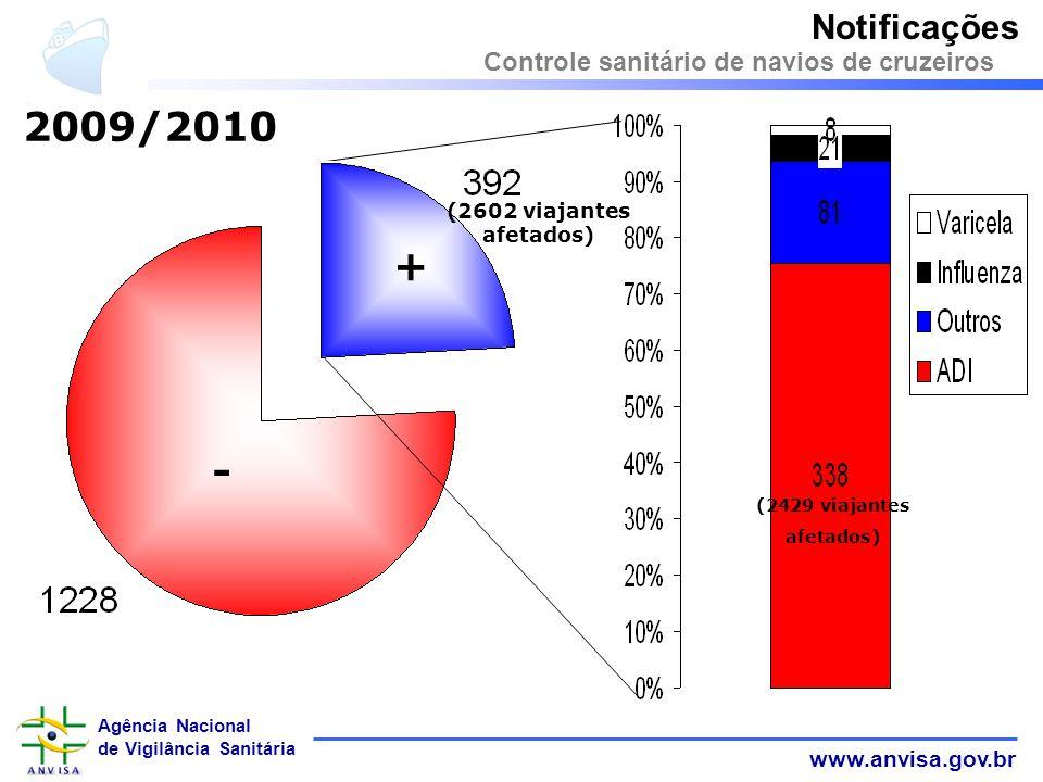 2009/2010 + - Notificações Controle sanitário de navios de cruzeiros