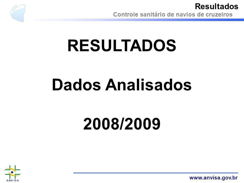RESULTADOS Dados Analisados 2008/2009