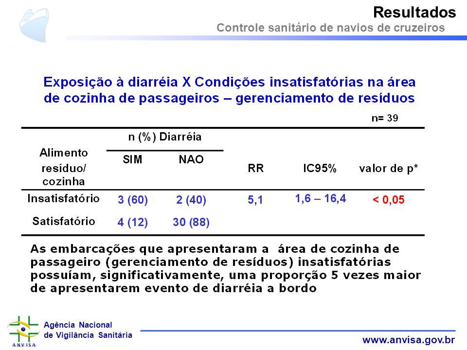 Resultados Controle sanitário de navios de cruzeiros 31