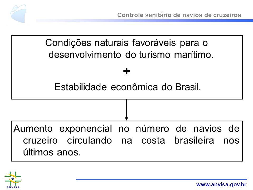 Estabilidade econômica do Brasil.
