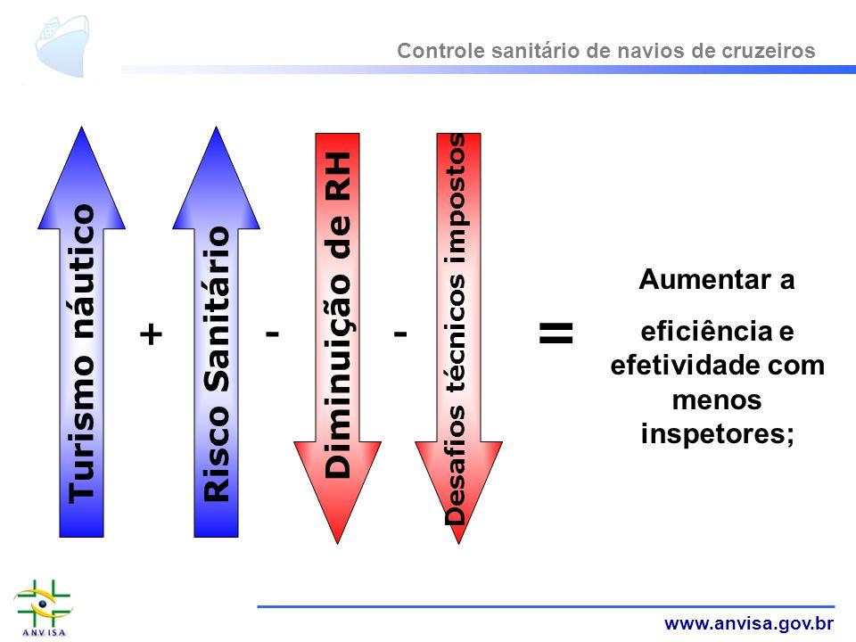 eficiência e efetividade com menos inspetores;