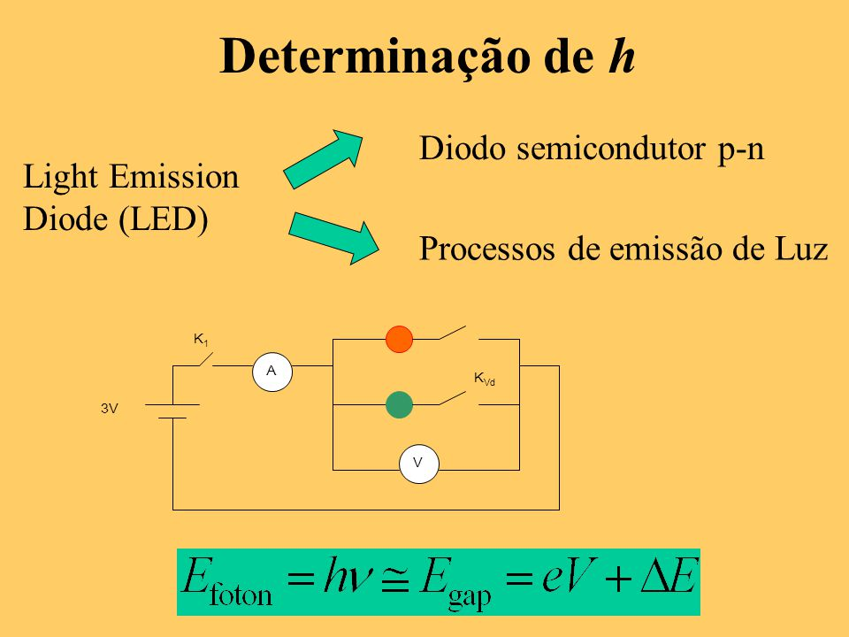 Determinação de h Diodo semicondutor p-n Light Emission Diode (LED)