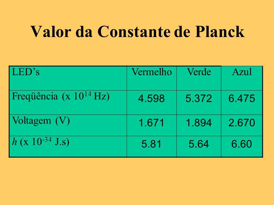 Valor da Constante de Planck