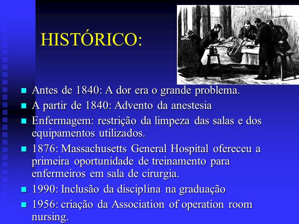 HISTÓRICO: Antes de 1840: A dor era o grande problema.