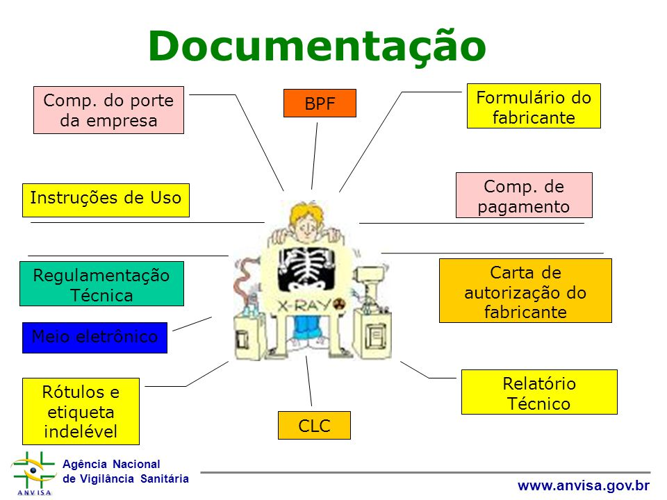 Documentação Formulário do fabricante Comp. do porte da empresa BPF