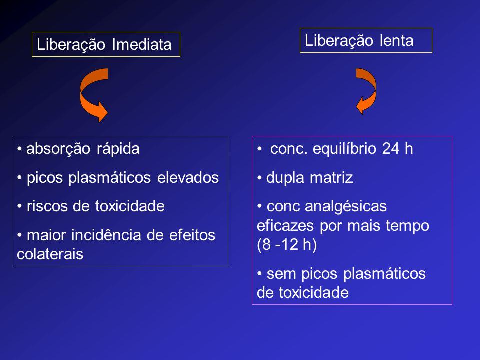 Liberação lenta Liberação Imediata. absorção rápida. picos plasmáticos elevados. riscos de toxicidade.