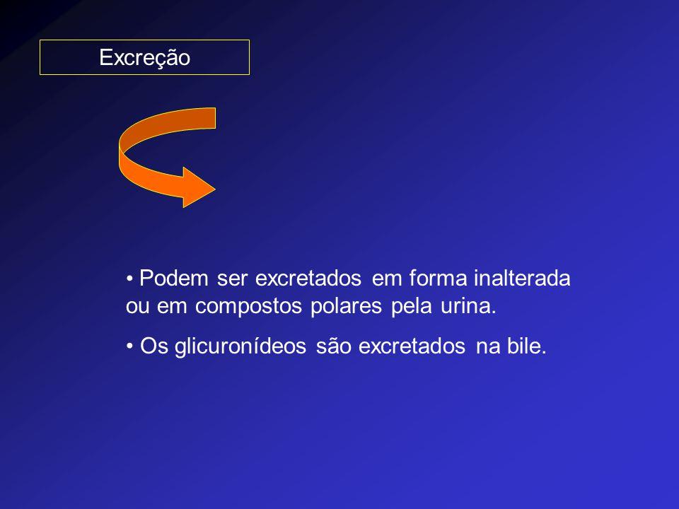 Excreção Podem ser excretados em forma inalterada ou em compostos polares pela urina.