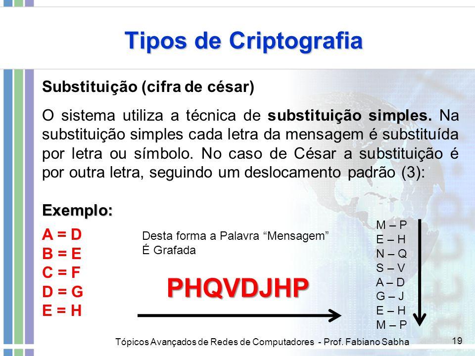 PHQVDJHP Tipos de Criptografia Substituição (cifra de césar)