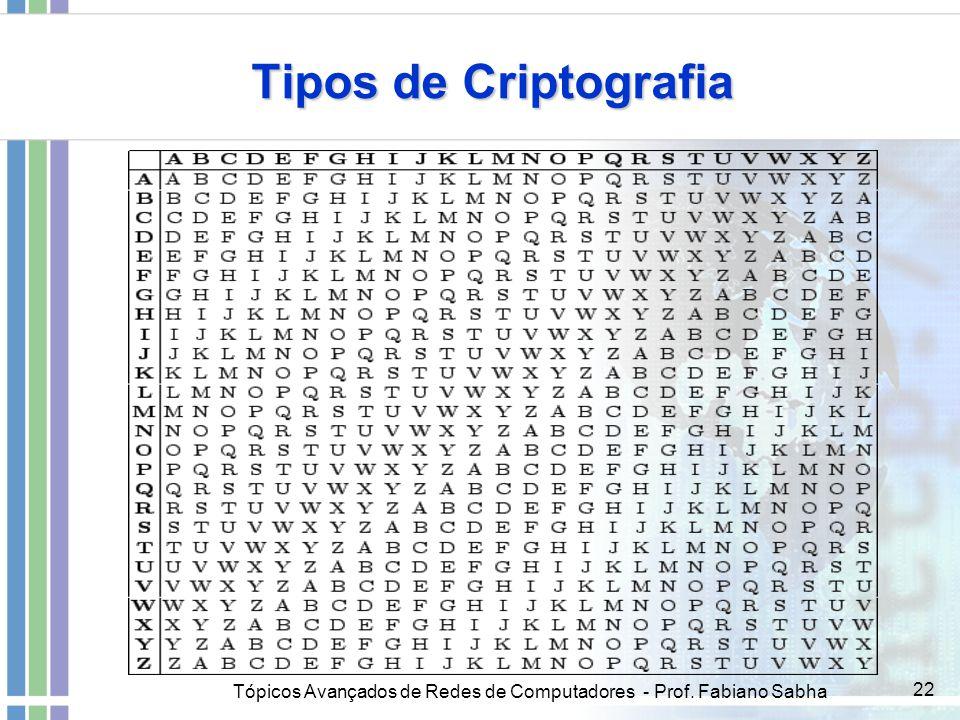 Tipos de Criptografia Tópicos Avançados de Redes de Computadores - Prof. Fabiano Sabha