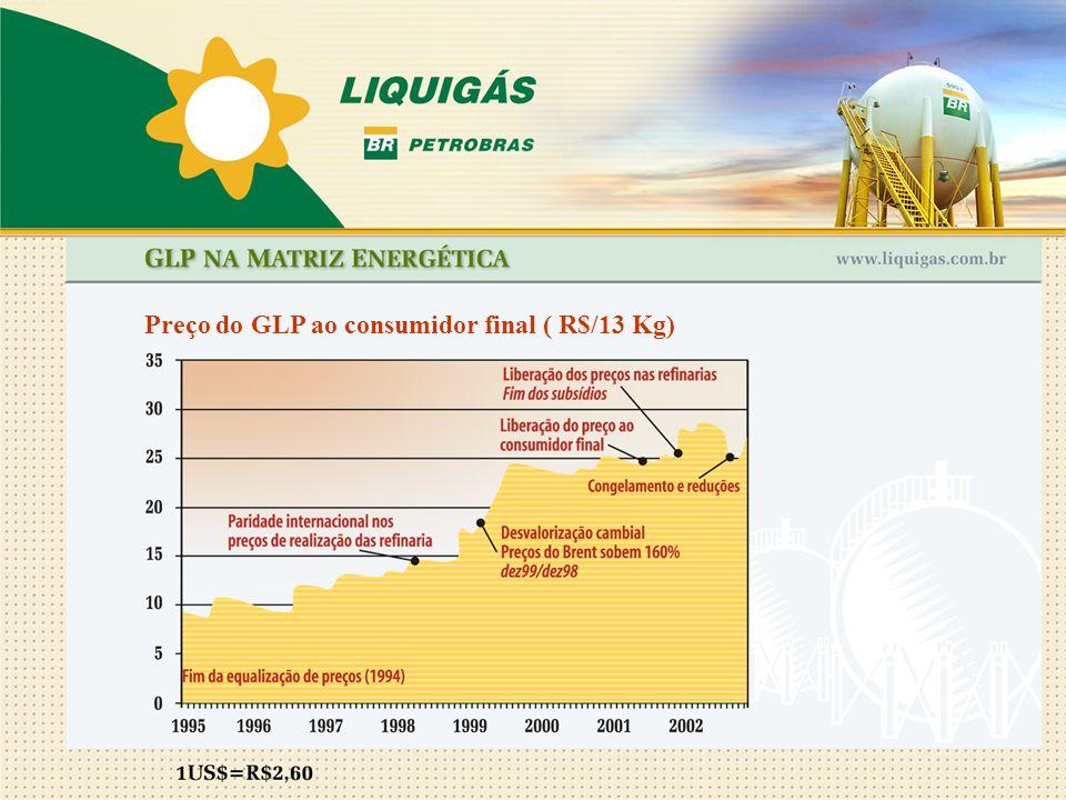 Preço do GLP ao consumidor final ( R$/13 Kg)