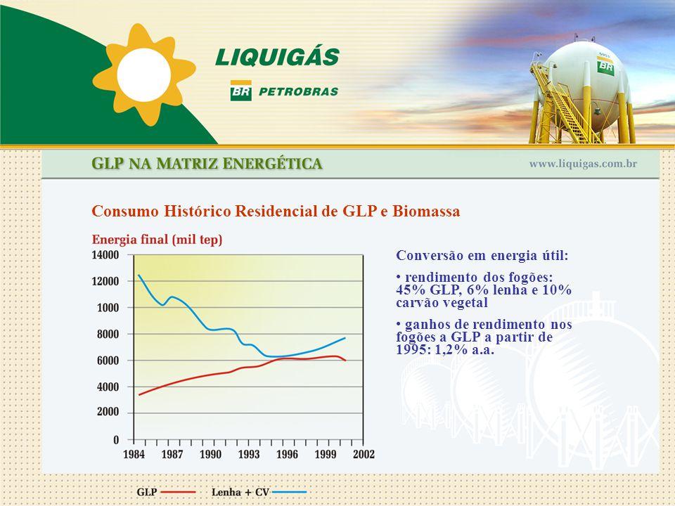 Consumo Histórico Residencial de GLP e Biomassa