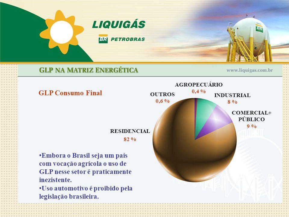 AGROPECUÁRIO 0,4 % GLP Consumo Final. OUTROS. 0,6 % INDUSTRIAL. 8 % COMERCIAL+PÚBLICO. 9 % RESIDENCIAL.