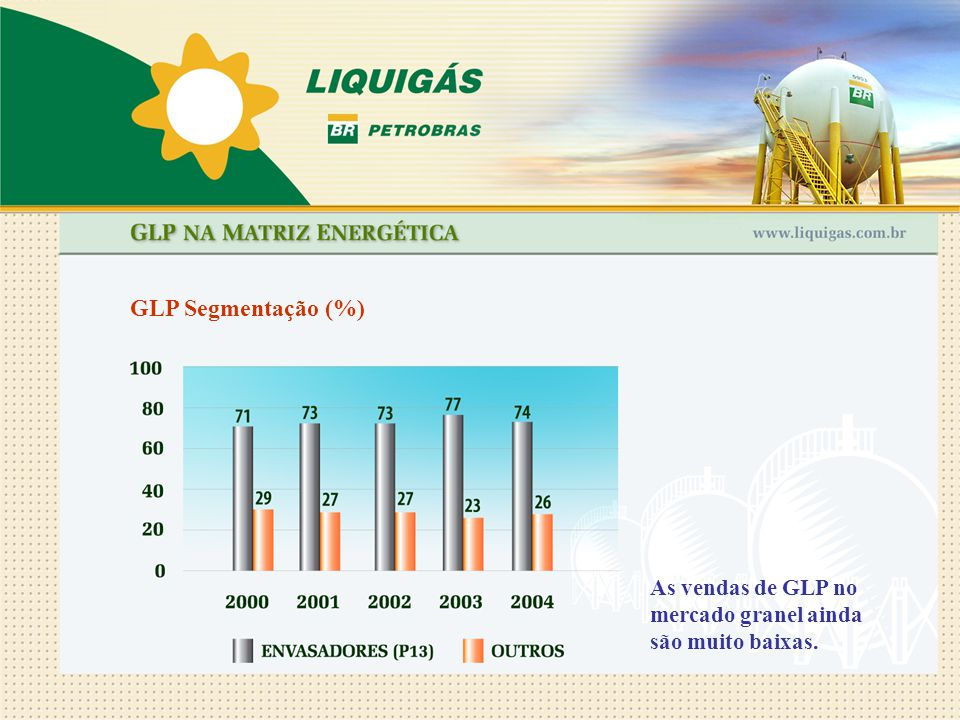 GLP Segmentação (%) As vendas de GLP no mercado granel ainda são muito baixas.