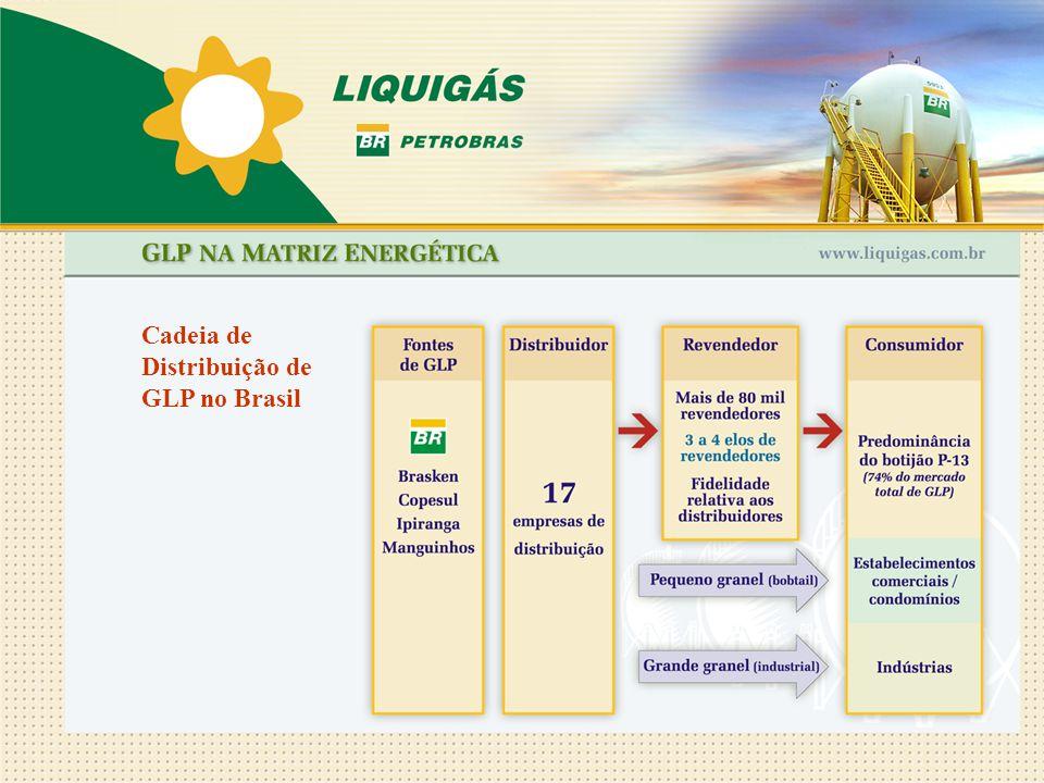 Cadeia de Distribuição de GLP no Brasil