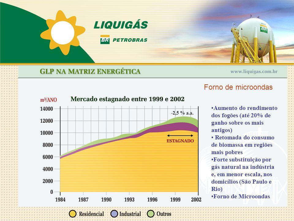 Forno de microondas Aumento do rendimento dos fogões (até 20% de ganho sobre os mais antigos) Retomada do consumo de biomassa em regiões mais pobres.