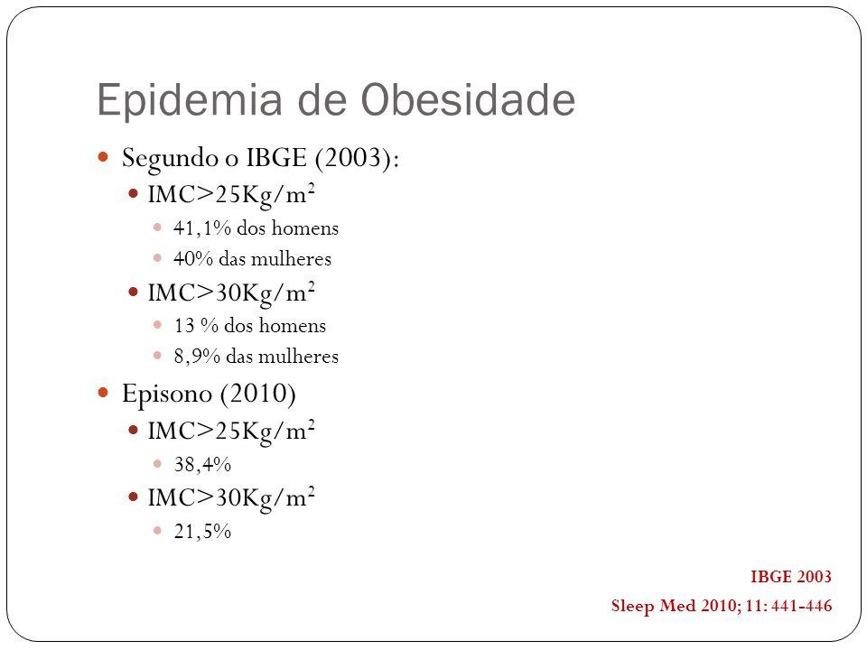 Epidemia de Obesidade Segundo o IBGE (2003): Episono (2010)