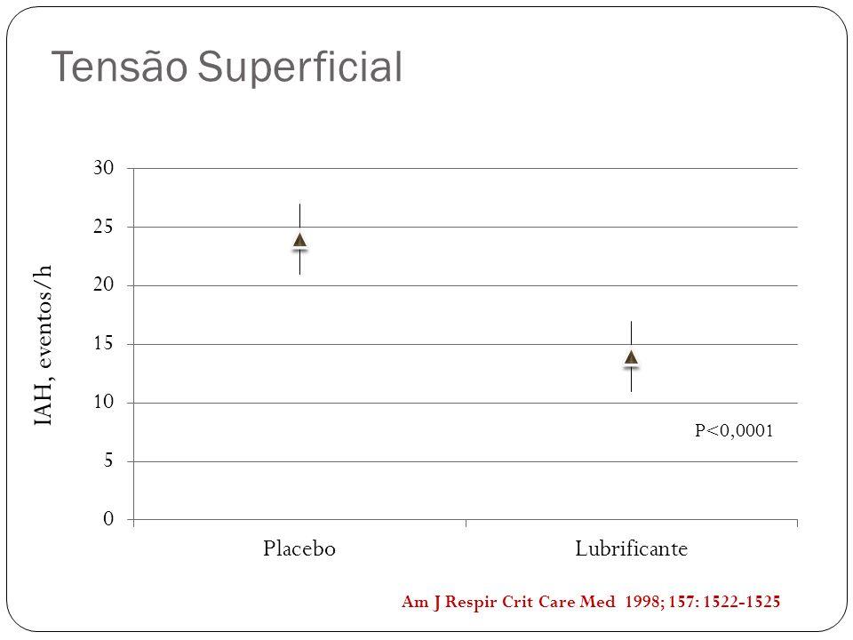 Tensão Superficial IAH, eventos/h P<0,0001