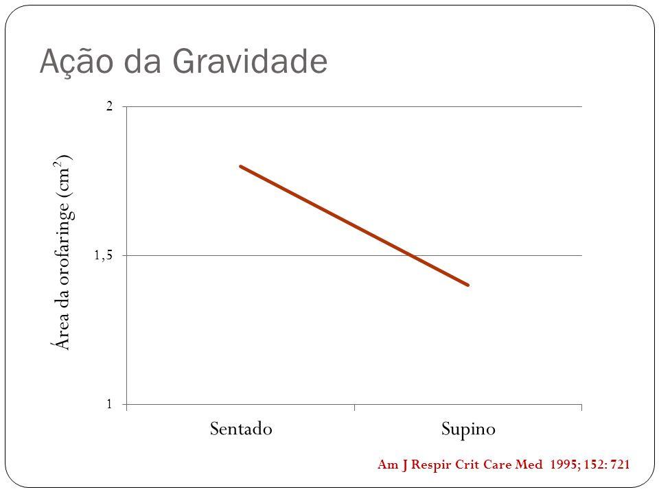 Ação da Gravidade Área da orofaringe (cm2)
