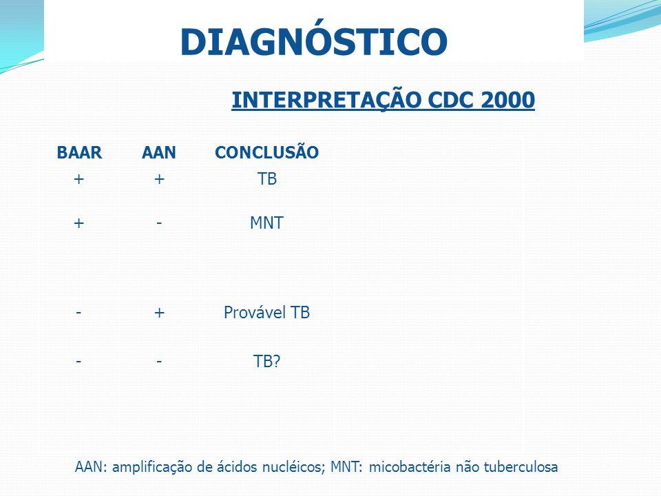DIAGNÓSTICO INTERPRETAÇÃO CDC 2000 BAAR AAN CONCLUSÃO + TB - MNT