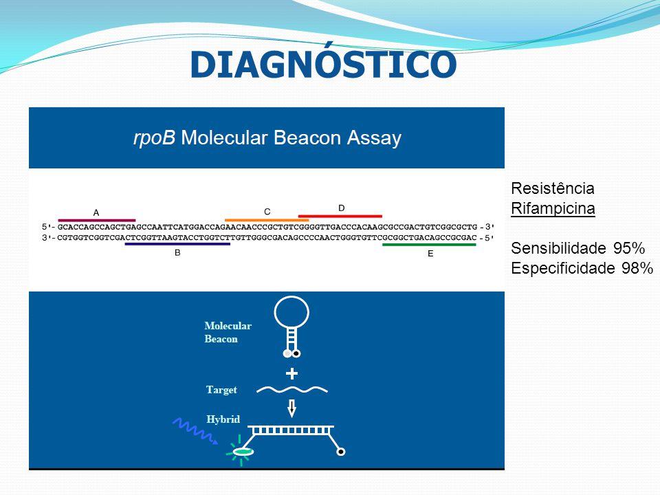 DIAGNÓSTICO Resistência Rifampicina Sensibilidade 95%