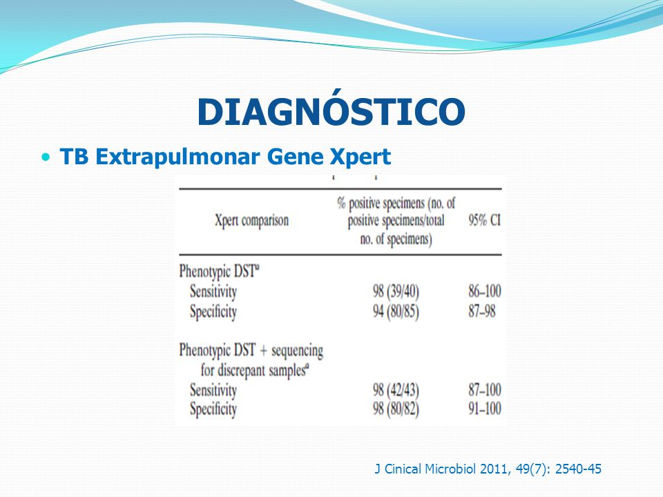 DIAGNÓSTICO TB Extrapulmonar Gene Xpert