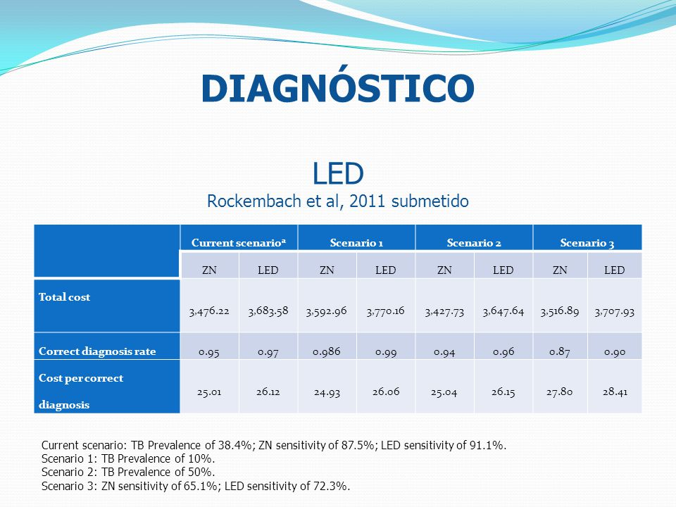 DIAGNÓSTICO LED Rockembach et al, 2011 submetido