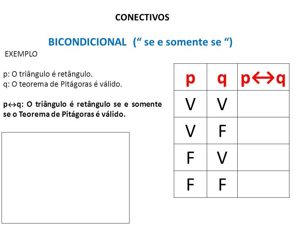 p q p↔q V F BICONDICIONAL ( se e somente se ) CONECTIVOS