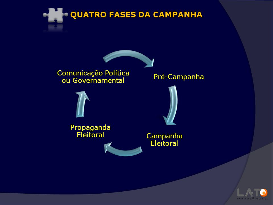 QUATRO FASES DA CAMPANHA